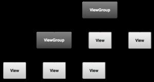 viewgroup